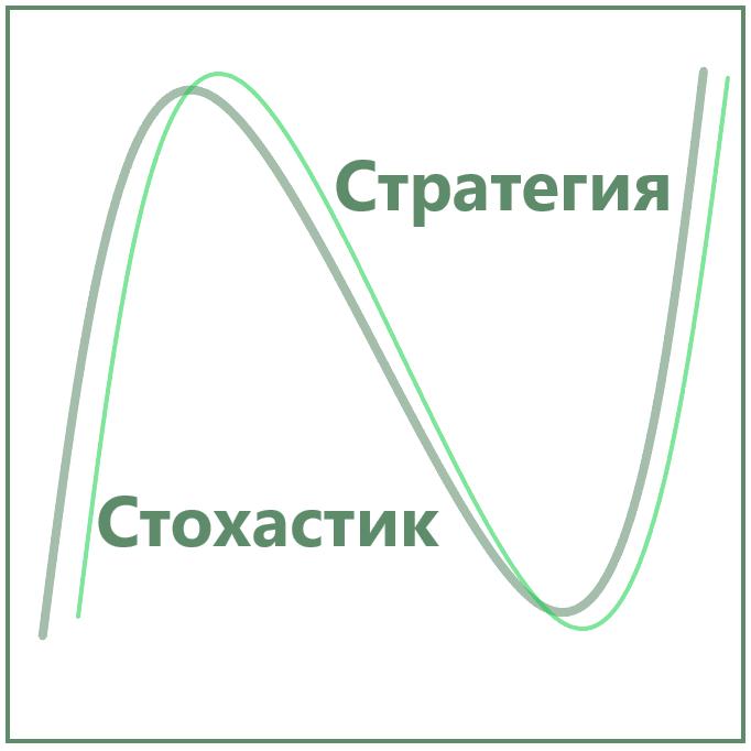 Стратегия Стохастик