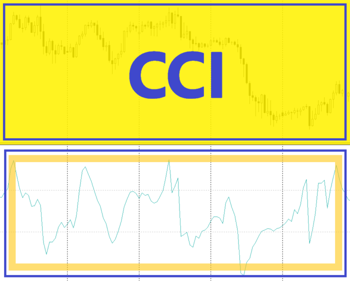 Индикатор Commodity Channel Index