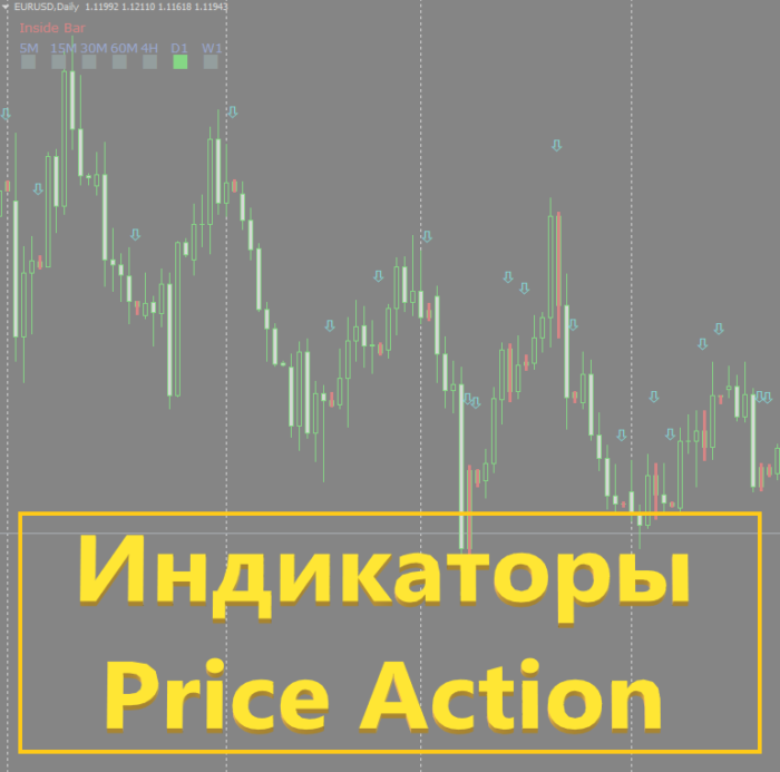 Price Action индикаторы