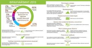 статистика франшиза Россия
