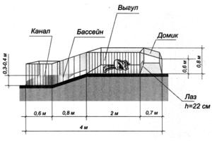 Схема устройства клетки для нутрий