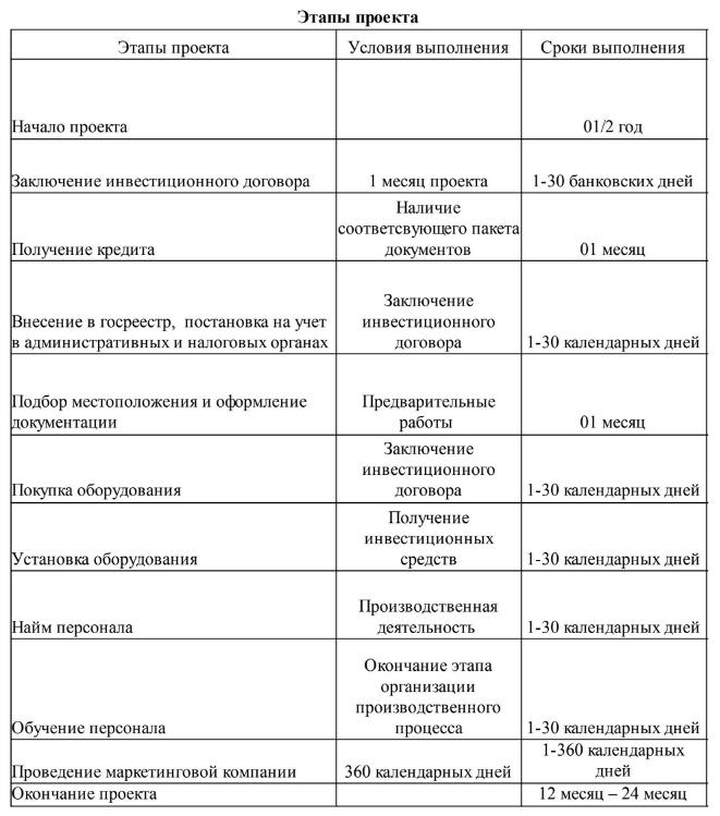 Этапы проекта караоке клуба
