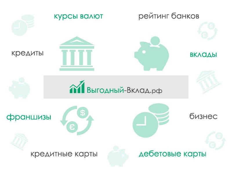 Выгодные вклады Москва: максимальные процентные ставки по депозитам в 2019 году || Вклад горячие проценты