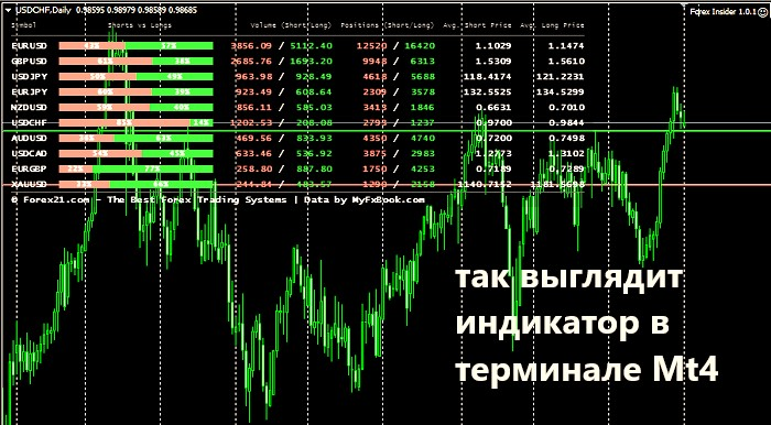 Индикатор forex insider