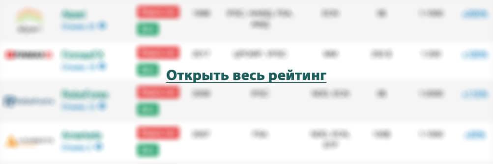 рейтинг всех форекс брокеров России